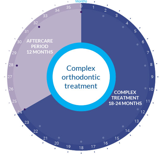 OrthoMap - Complex orthodontic treatment