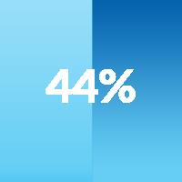 44% of moms say...